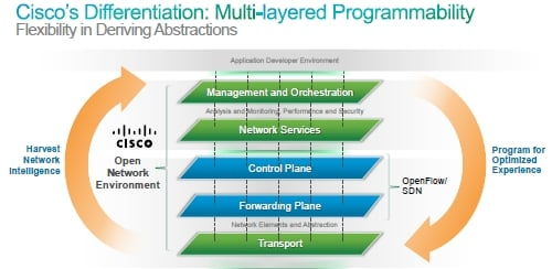 Cisco ONE's multi-layer approach - more than OpenFlow