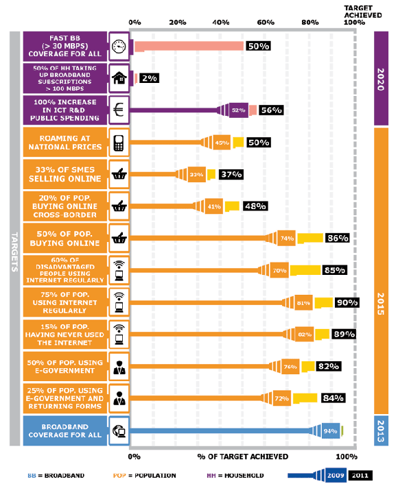 Digital Agenda Scoreboard 2012