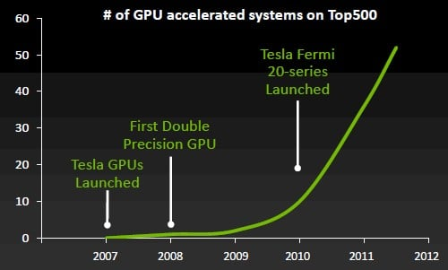 The ramp of GPU coprocessors