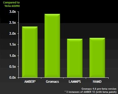 Nvidia Tesla K10 benchmarks