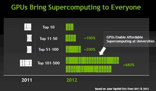 Tesla GPU count in the Top 500 supers list