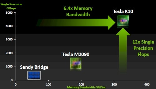 Memory bandwidth and flops, Xeon versus Tesla