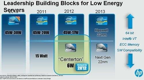 Intel's low-power server chip roadmap