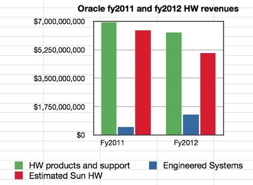 Sun hardware business revenue decline