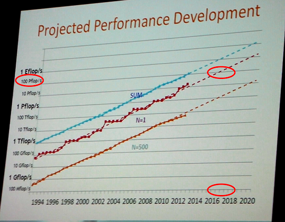 top_500_projected_performances