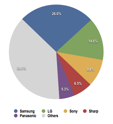 DisplaySearch TV vendors shares Q1 2012