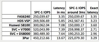 NetApp SPC-1 latency table