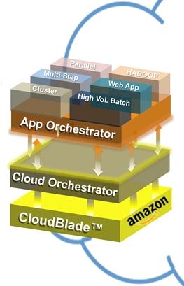 Block diagram of Cliqr CloudCenter