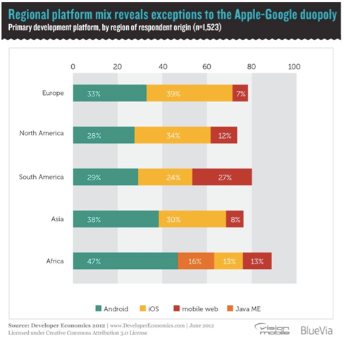 ios vs android graph for matt asay column