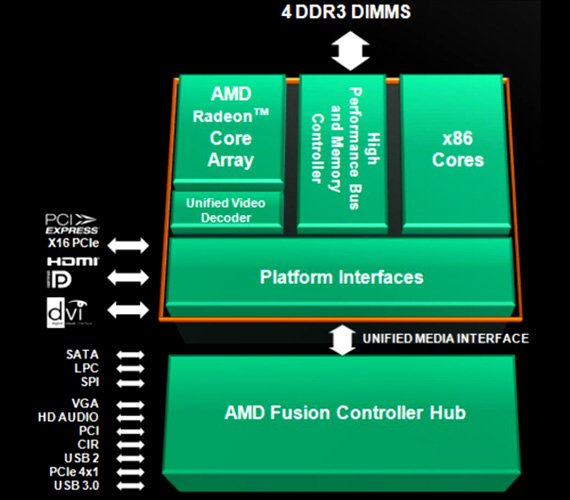 AMD Lynx block diagram