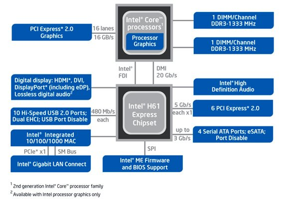 Intel Sandy Bridge chipset