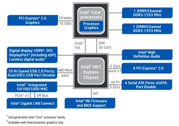Intel Sandy Bridge Chipset on Intel Quad Core Processor Diagram
