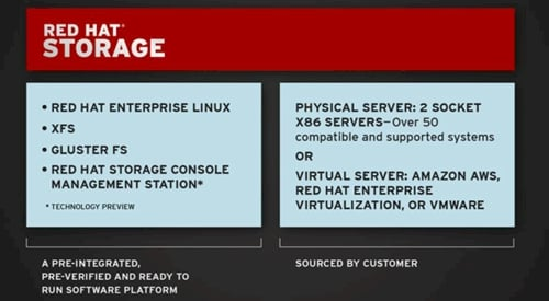 Red Hat Storage Server 2.0
