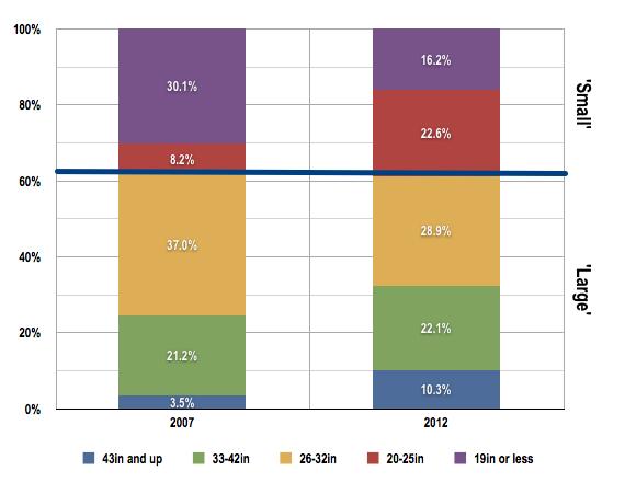 UK TV buying. Data source: GfK