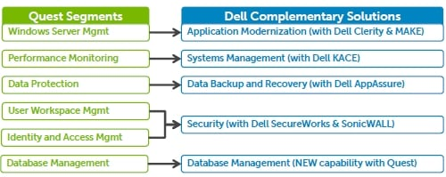 Dell and Quest software stacks