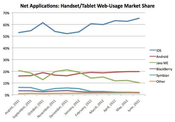 Net Applications: Handset/Tablet Web-Usage Market Share