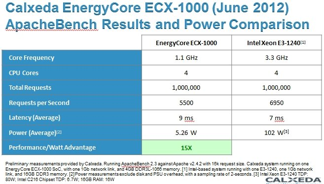 Calxeda ECX-1000 vs Xeon E3 on Apache Bench