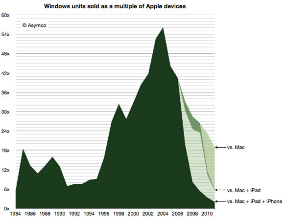Windows versus Mac and iOS
