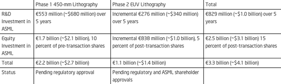 Details of Intel's investment in ASML