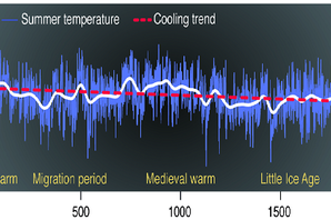 Reconstruction of past climate. Credit: Insititute of Geography, Johannes Gutenberg University Mainz