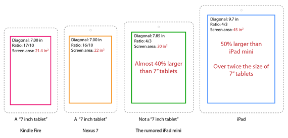 iPad Mini sizing. Source: The Next Web
