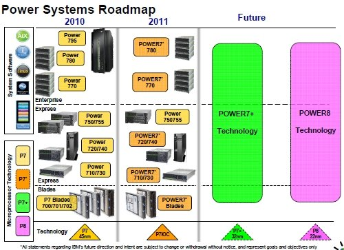 IBM's Power7 and Power 8 roadmap, circa October 2011
