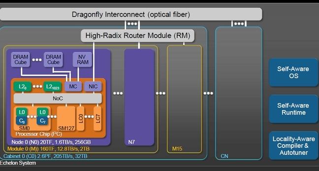 Block diagram of Nvidia's Echelon exascale system