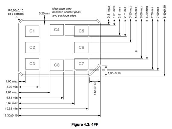 ETSI Fourth Form Factor (4FF) Sim design