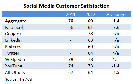 Chart of social media satisfaction ratings from ACSI