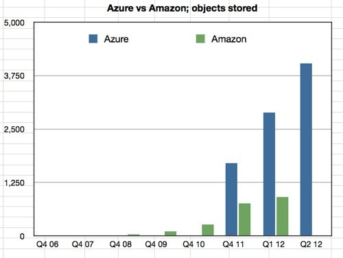 Azure vs Amazon objects