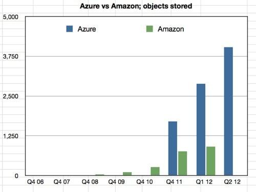 Azure vs Amazon objects