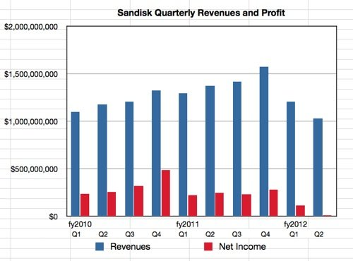 SanDisk revenues to Q2 2012
