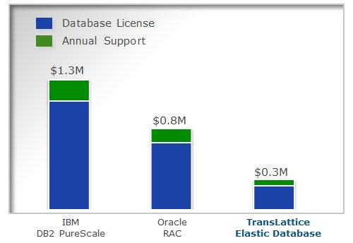 Translattice versus DB2 and Oracle