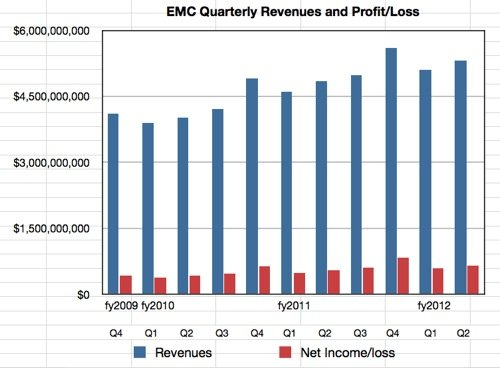 EMC revenues and profit to Q2 2012