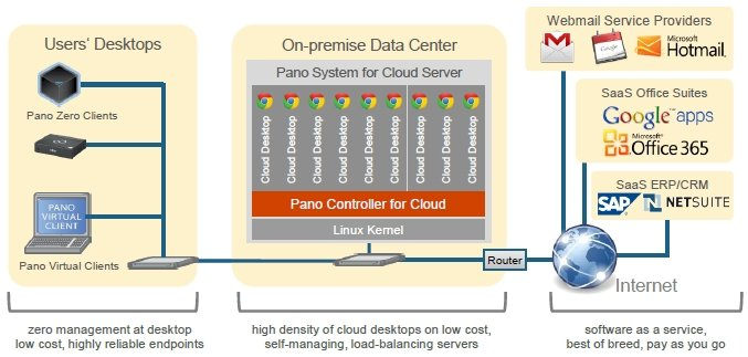 The Pano System for Cloud