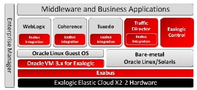 Block diagram of the Exalogic 2.0 software stack