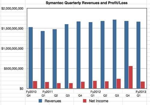 Symantec revenues and profit to Q1 fy2013
