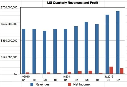 LSI Revenues to Q2 2012