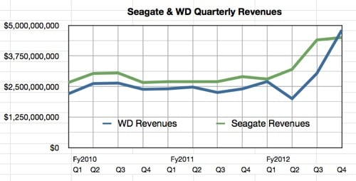 Seagate and WD quarterly revenues