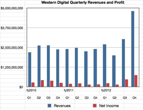 WD revenues to Q4 2012