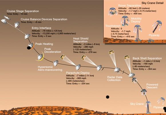 Curiosity landing infographic