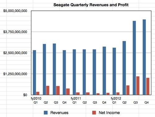 Seagate's fourth 2012 quarter