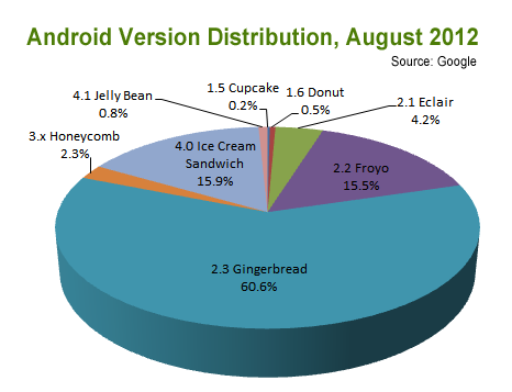 Ice Cream Sandwich still a no-show for most Android users ...