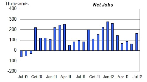 US monthly net new workers