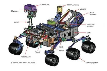 Curiosity rover, credit NASA