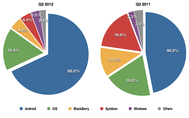 IDC Q2 Smartphone Data