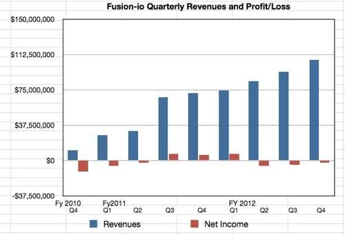 Fusion-io revenues to Q4 fy2012