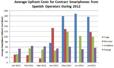 Chart showing handset prices