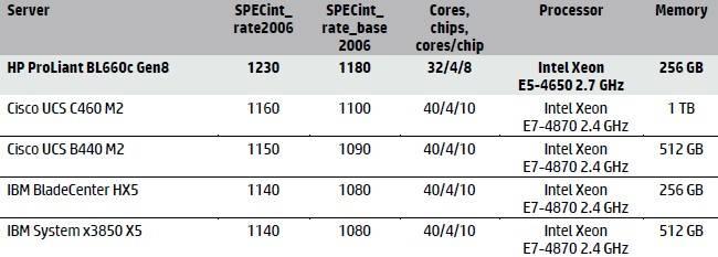 HP BL660c versus older E7-4800 iron for integer