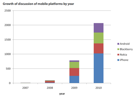 Graph showing growth of discussion of mobile platforms by year: By 2010, the order of most discussed, descending, is Android, Blackberry, Nokia and iPhone iOS